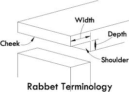 explaining a rabbet cut