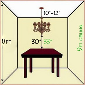 rules for CHANDELIER SIZING